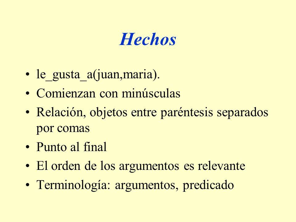 Hechos le_gusta_a(juan,maria). Comienzan con minúsculas