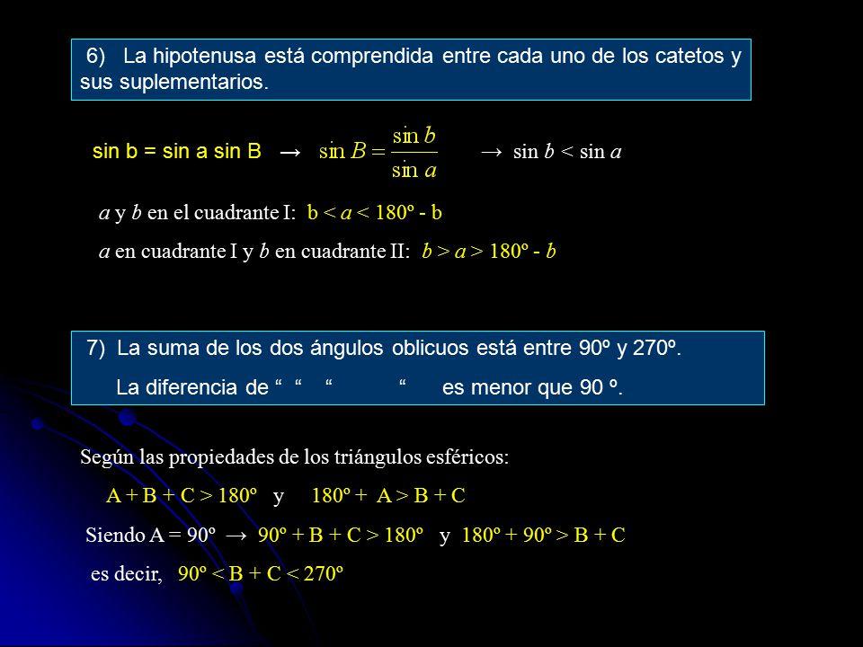6) La hipotenusa está comprendida entre cada uno de los catetos y sus suplementarios.