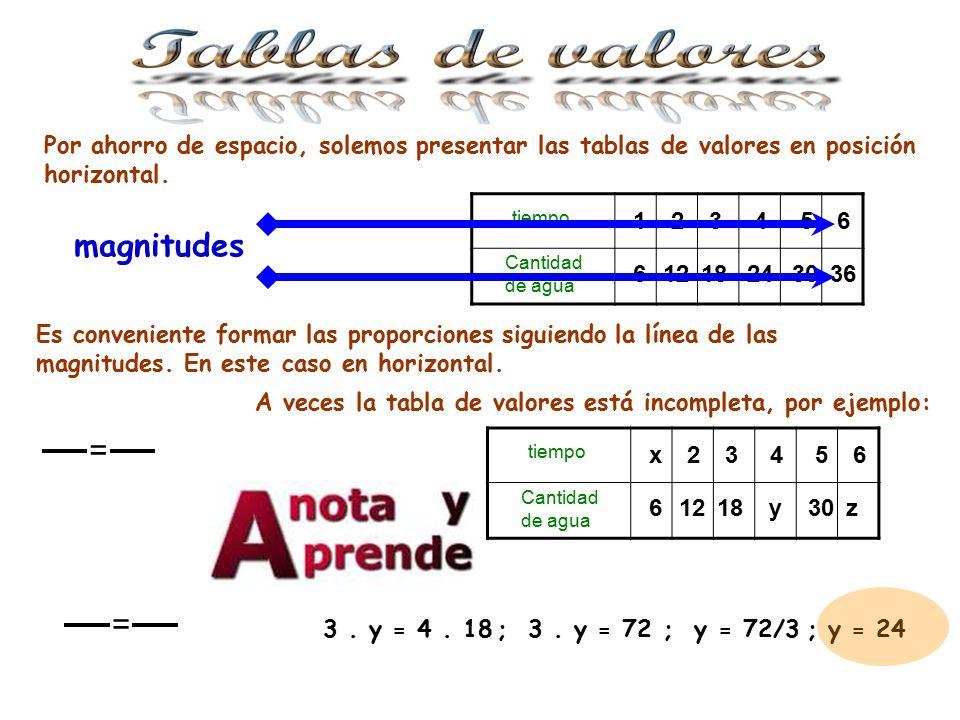 Por ahorro de espacio, solemos presentar las tablas de valores en posición horizontal.