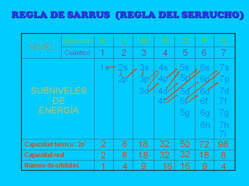 REGLA DE SARRUS (REGLA DEL SERRUCHO)