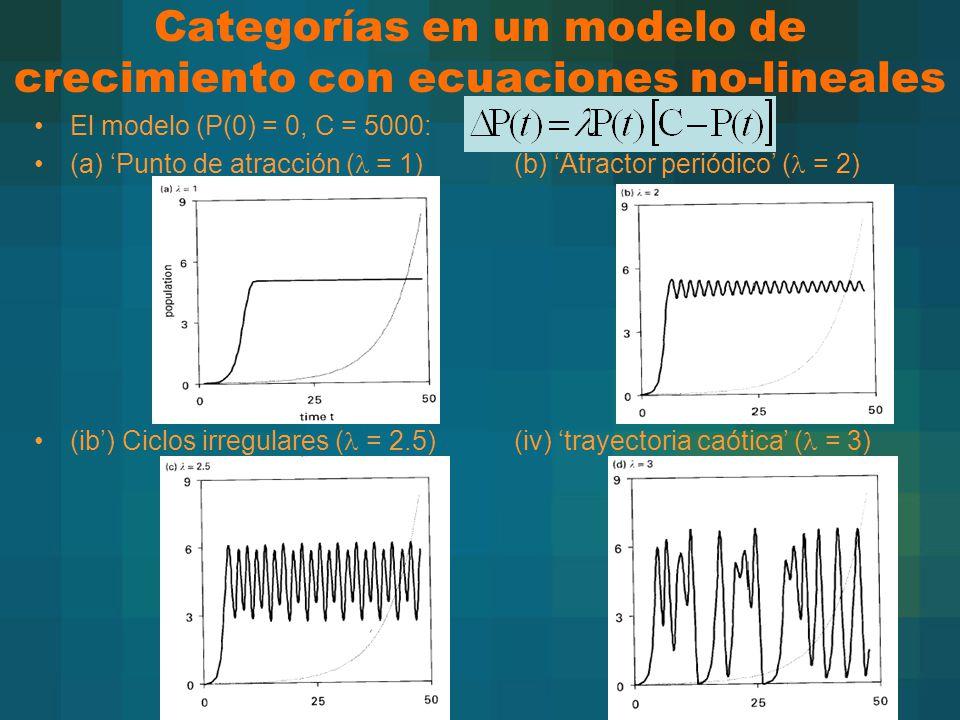 Categorías en un modelo de crecimiento con ecuaciones no-lineales