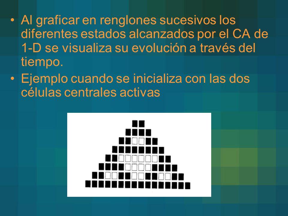 Al graficar en renglones sucesivos los diferentes estados alcanzados por el CA de 1-D se visualiza su evolución a través del tiempo.