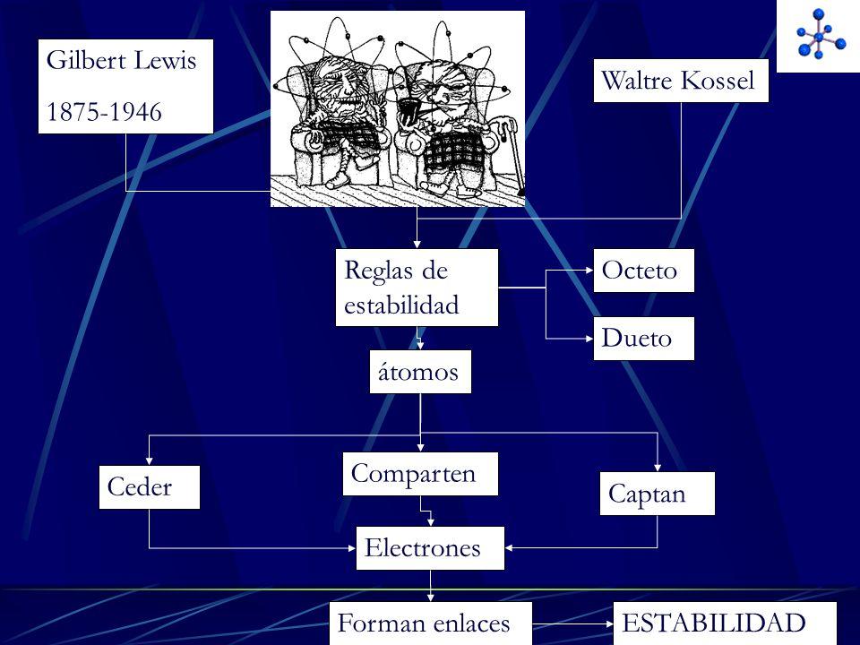 Gilbert Lewis 1875-1946. Waltre Kossel. Reglas de estabilidad. Octeto. Dueto. átomos. Comparten.