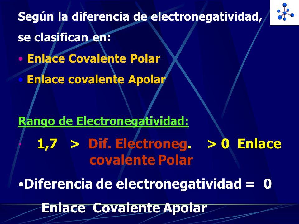 Diferencia de electronegatividad = 0 Enlace Covalente Apolar
