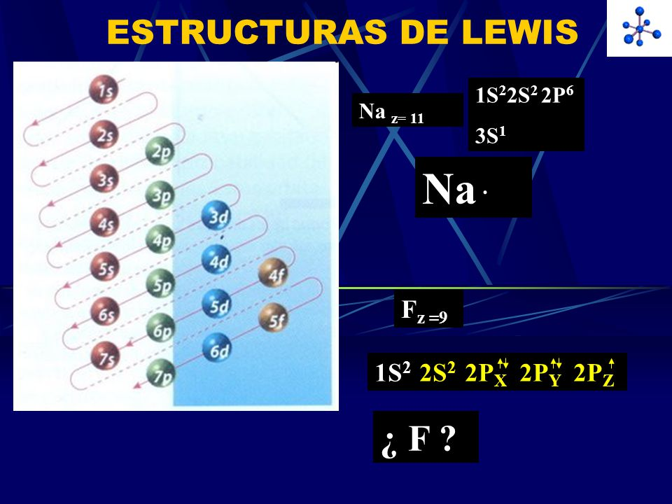 Na . ¿ F ESTRUCTURAS DE LEWIS Fz =9 1S2 2S2 2PX 2PY 2PZ 1S22S2 2P6