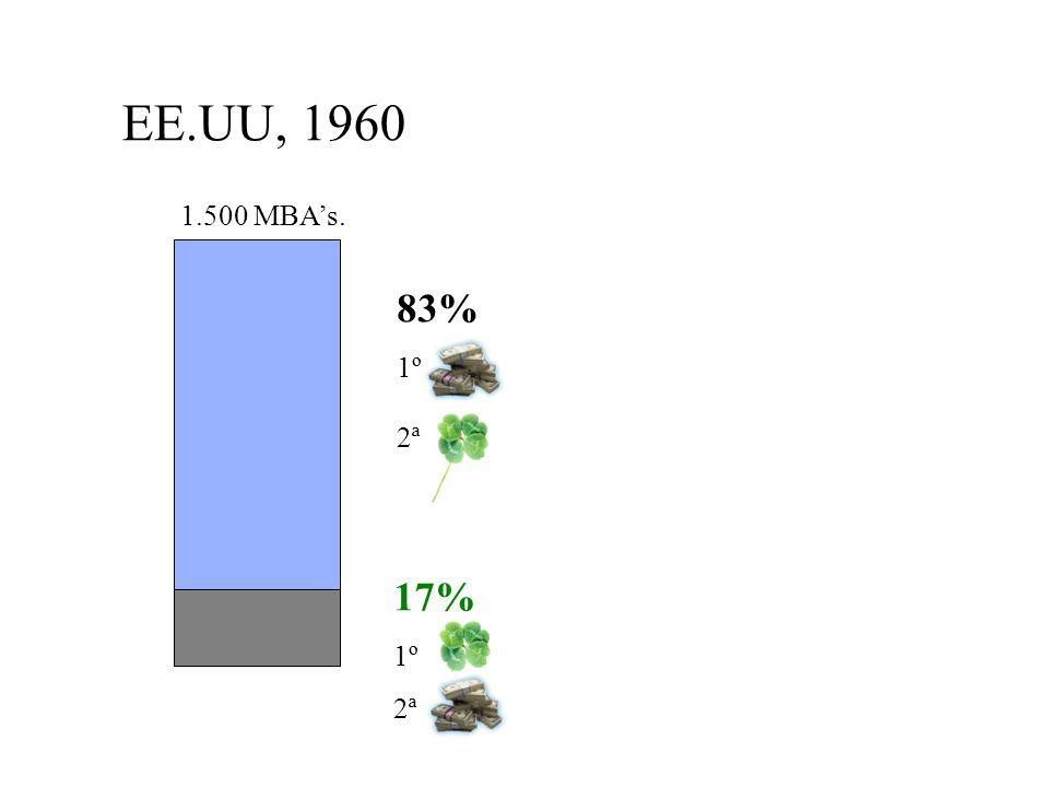 EE.UU, 1960 1.500 MBA's. 83% 1º 2ª 17% 1º 2ª