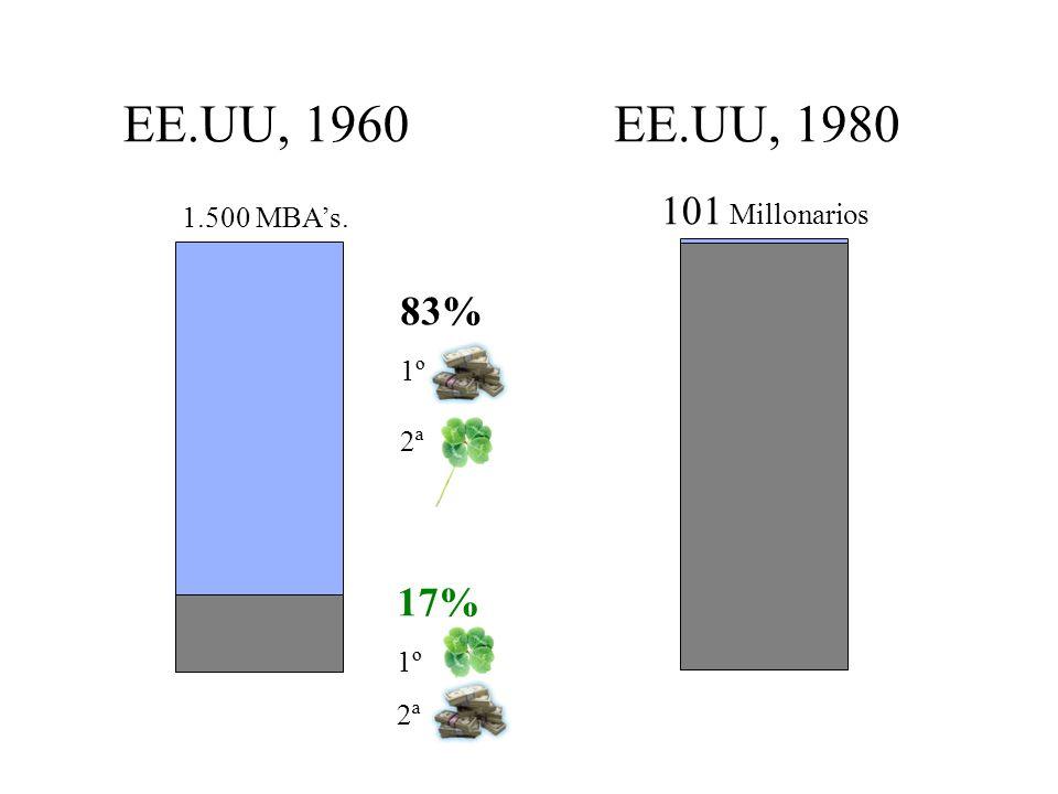 EE.UU, 1960 EE.UU, 1980 101 Millonarios 83% 17% 1.500 MBA's. 1º 2ª 1º