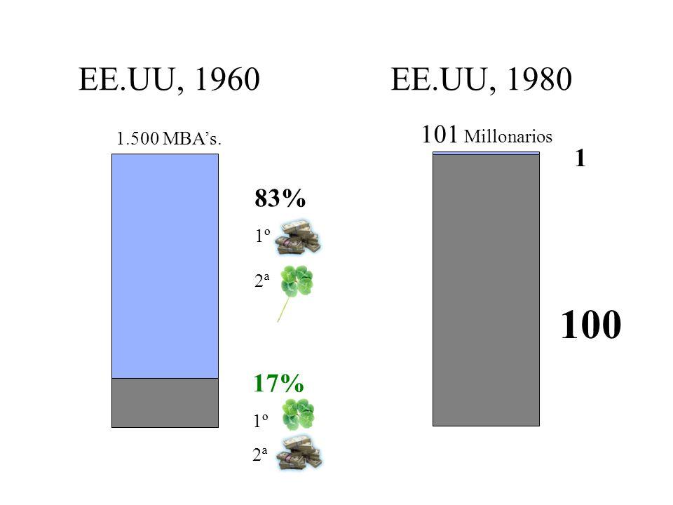 100 EE.UU, 1960 EE.UU, 1980 101 Millonarios 1 83% 17% 1.500 MBA's. 1º