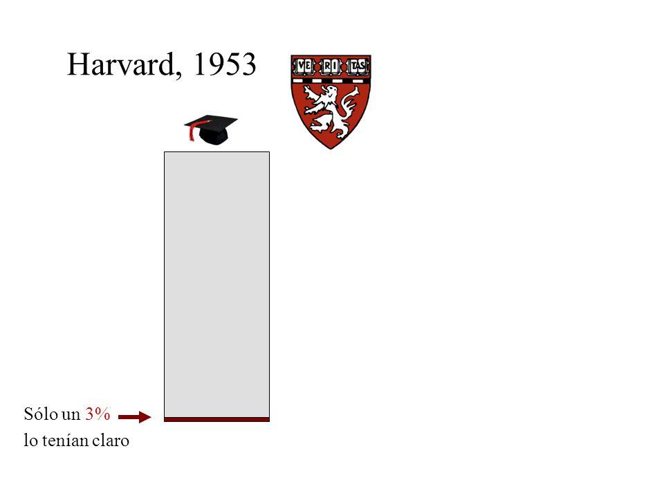 Harvard, 1953 Sólo un 3% lo tenían claro