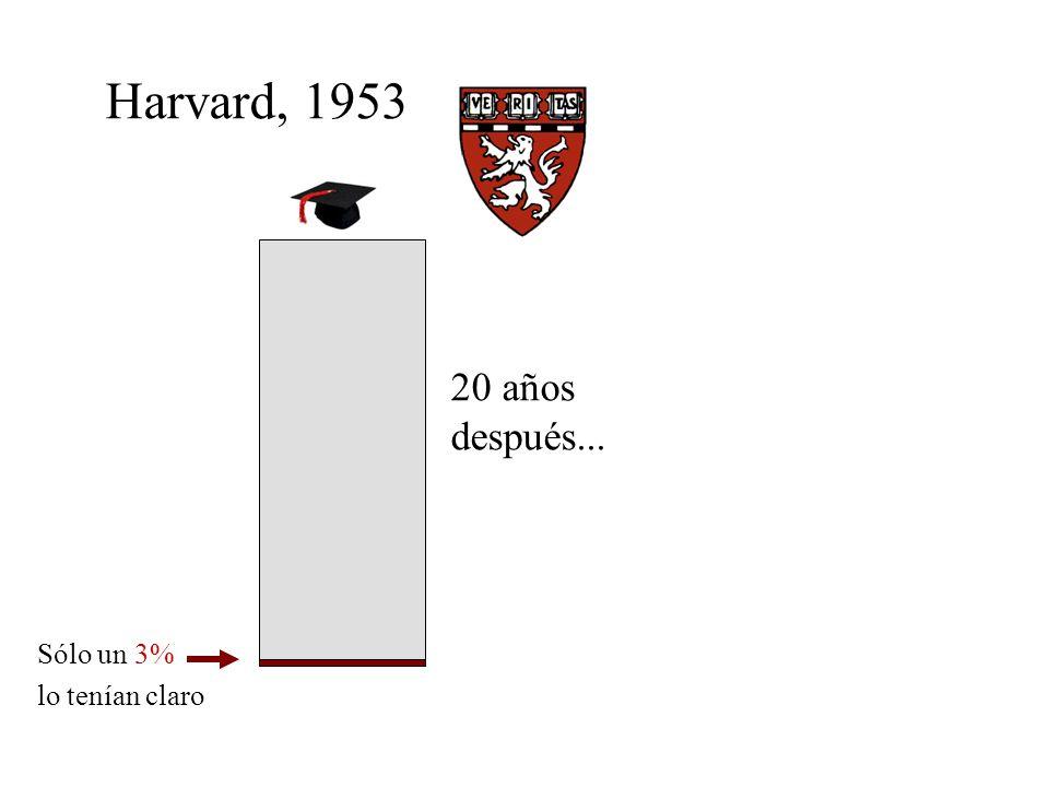 Harvard, 1953 20 años después... Sólo un 3% lo tenían claro