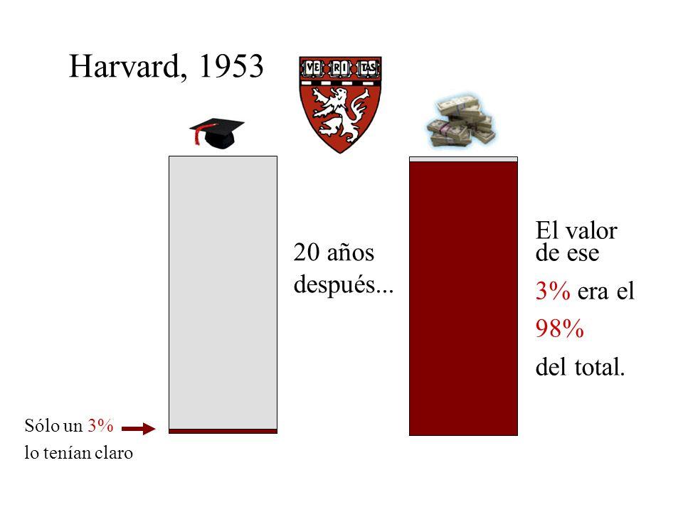 Harvard, 1953 El valor de ese 20 años después... 3% era el 98%