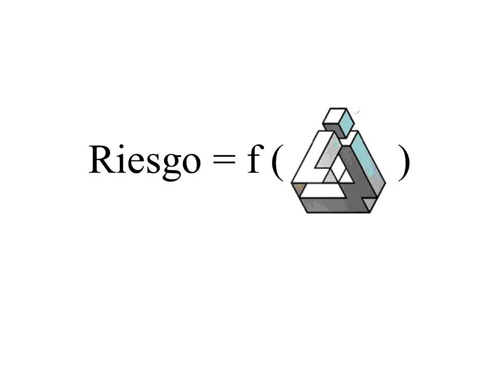 Riesgo = f ( )