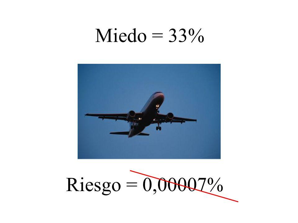 Miedo = 33% Riesgo = 0,00007%