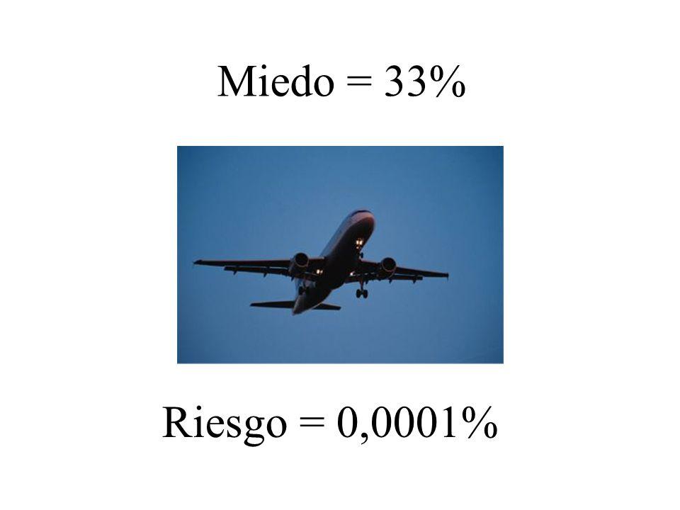 Miedo = 33% Riesgo = 0,0001%
