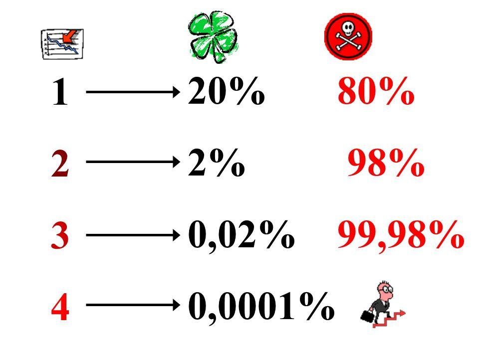 1 2 3 4 20% 80% 2% 98% 0,02% 99,98% 0,0001%