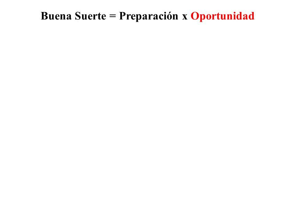 Buena Suerte = Preparación x Oportunidad