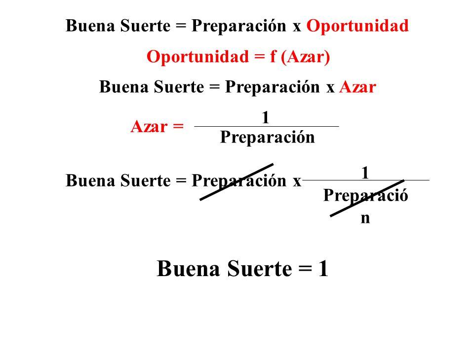 Buena Suerte = 1 Buena Suerte = Preparación x Oportunidad