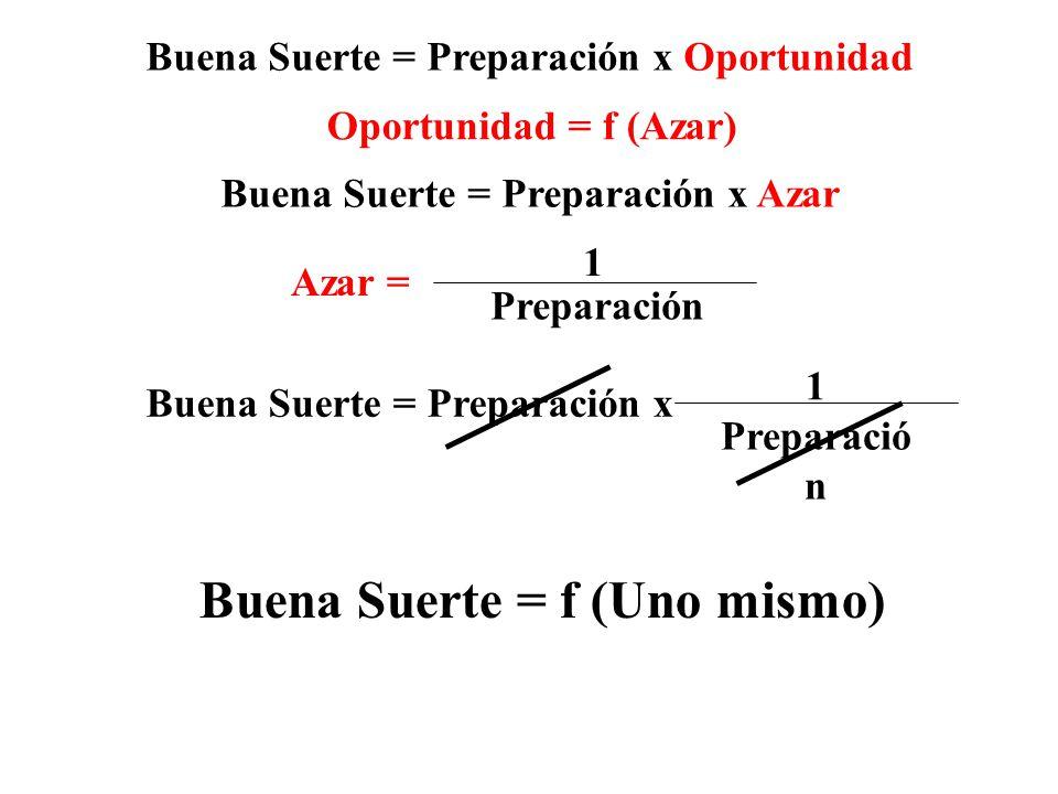 Buena Suerte = f (Uno mismo)