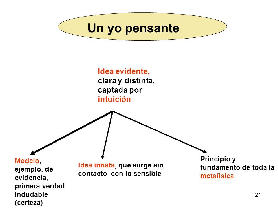 Un yo pensante Idea evidente, clara y distinta, captada por intuición