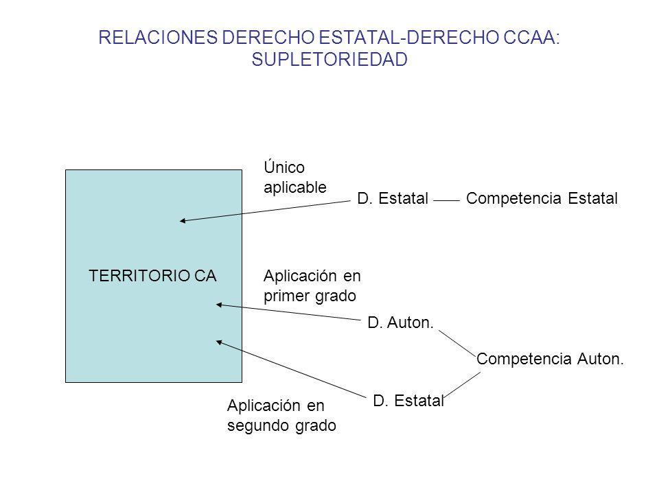 RELACIONES DERECHO ESTATAL-DERECHO CCAA: SUPLETORIEDAD