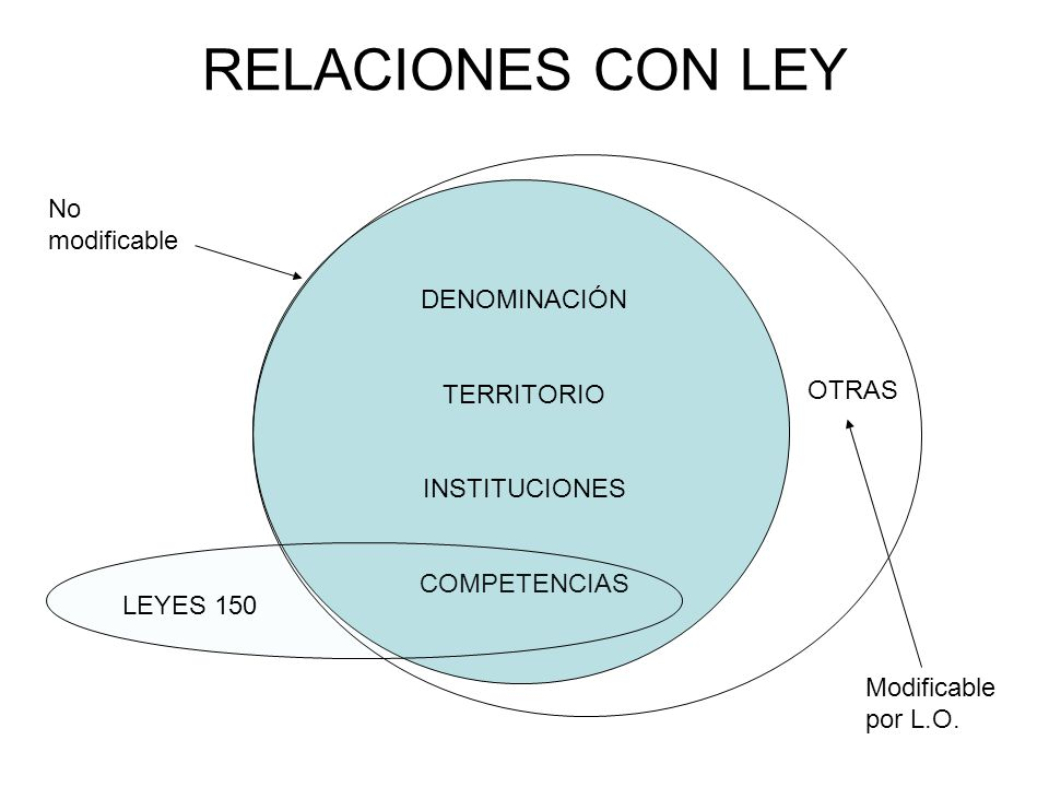 RELACIONES CON LEY No modificable DENOMINACIÓN TERRITORIO