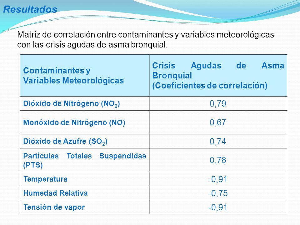Resultados Crisis Agudas de Asma Bronquial Contaminantes y