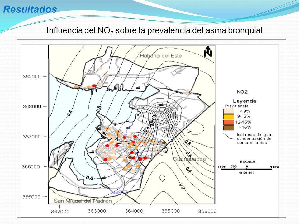 Influencia del NO2 sobre la prevalencia del asma bronquial