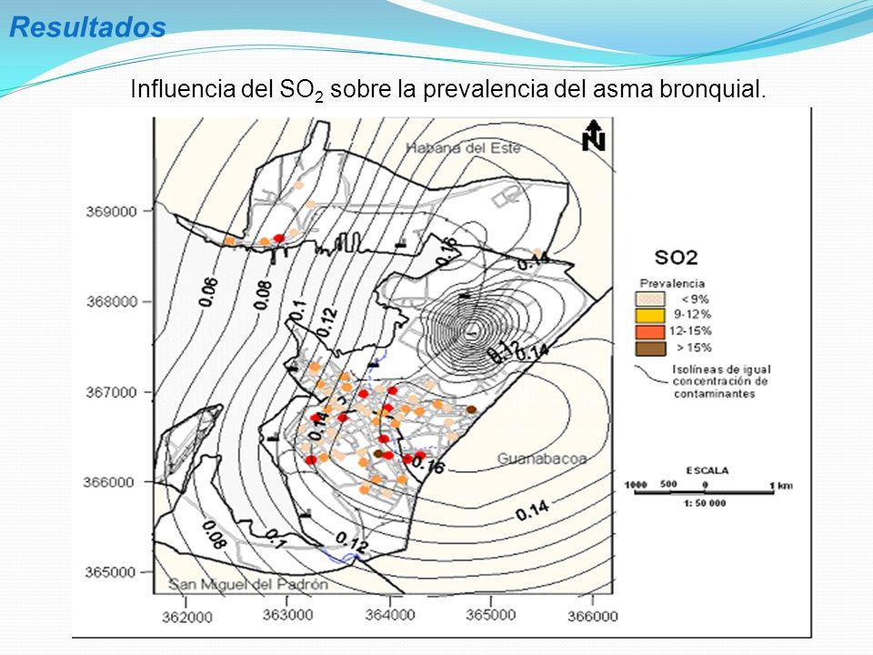 Influencia del SO2 sobre la prevalencia del asma bronquial.