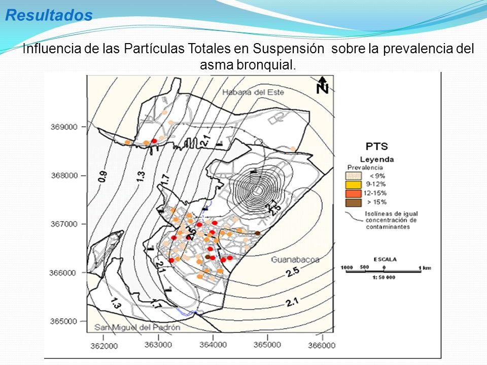 Resultados Influencia de las Partículas Totales en Suspensión sobre la prevalencia del asma bronquial.