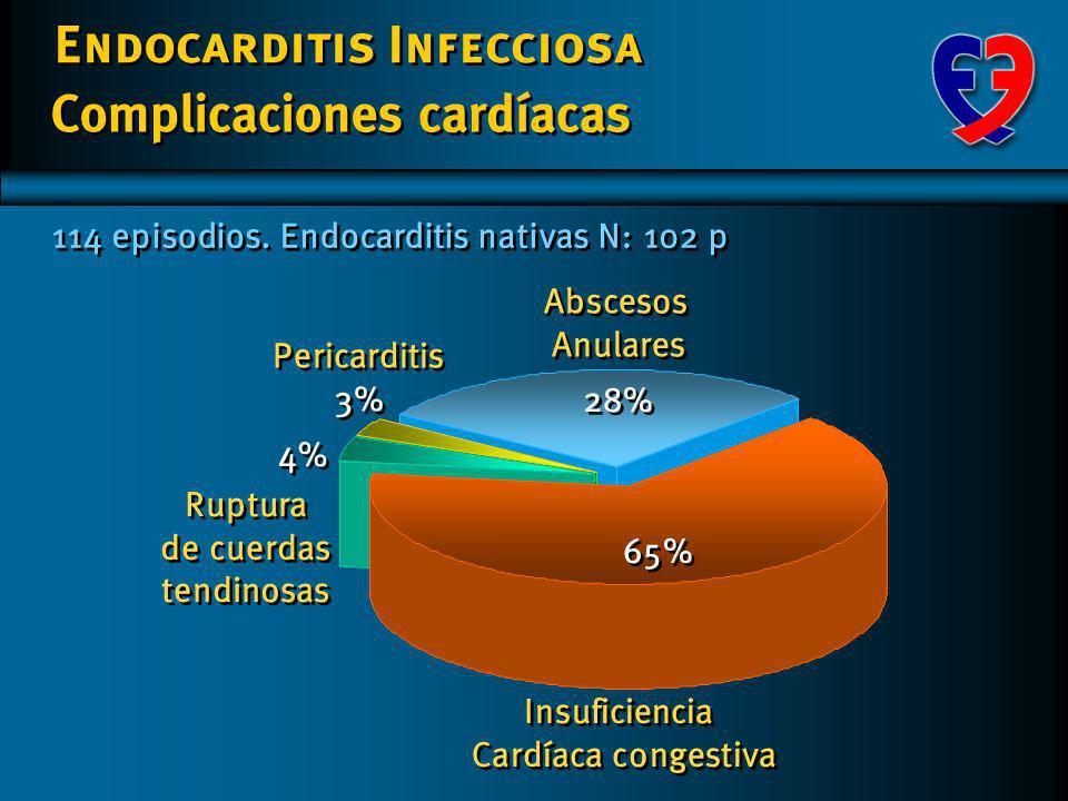 Insuficiencia Cardíaca congestiva Ruptura de cuerdas tendinosas