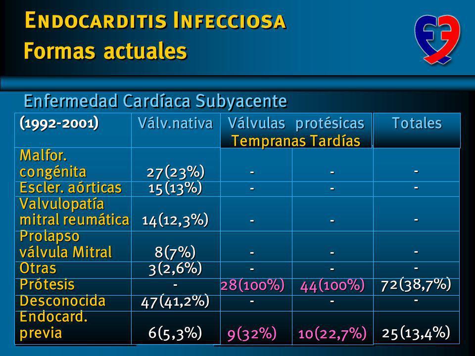 Formas actuales Enfermedad Cardíaca Subyacente - - - 28(100%) 9(32%)
