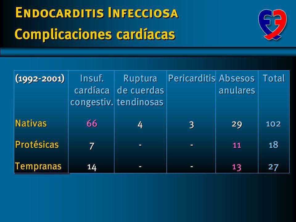 Insuf. cardíaca congestiv. Ruptura de cuerdas tendinosas
