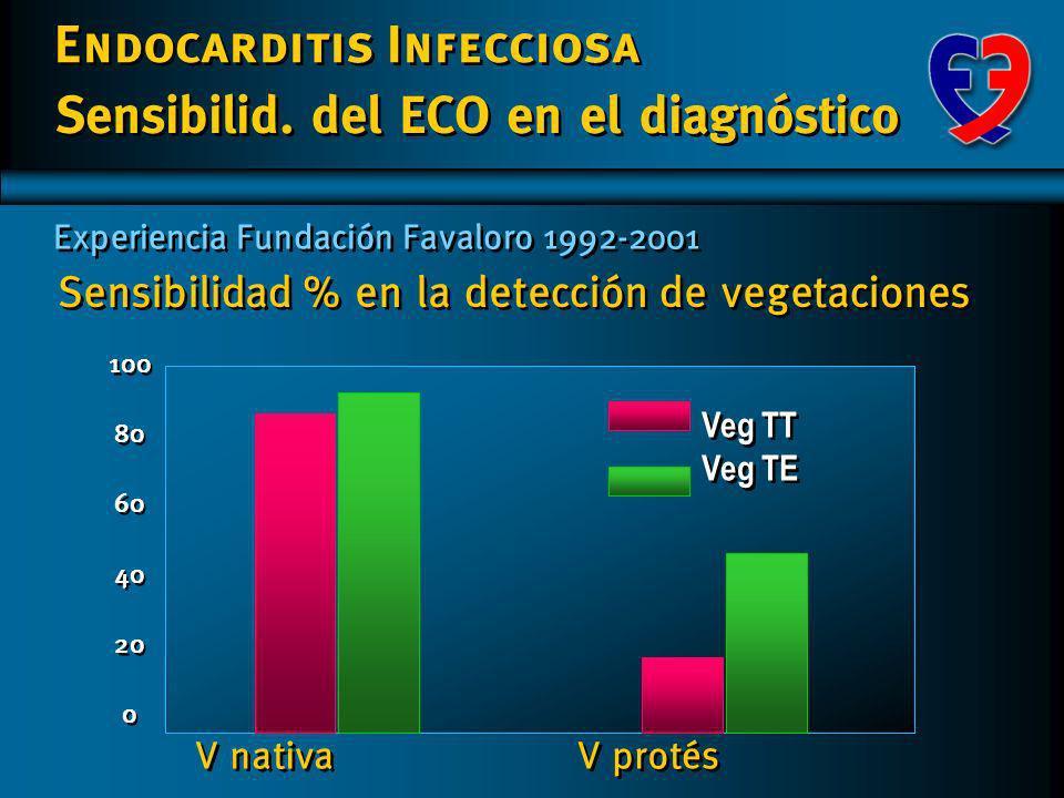 Sensibilid. del ECO en el diagnóstico