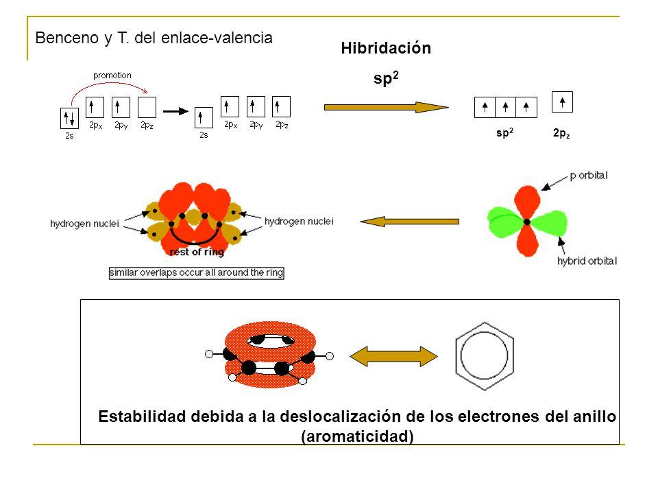 Benceno y T. del enlace-valencia Hibridación sp2
