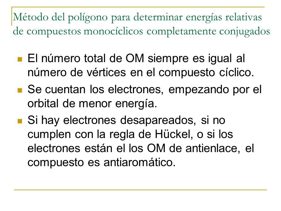 Método del polígono para determinar energías relativas de compuestos monocíclicos completamente conjugados