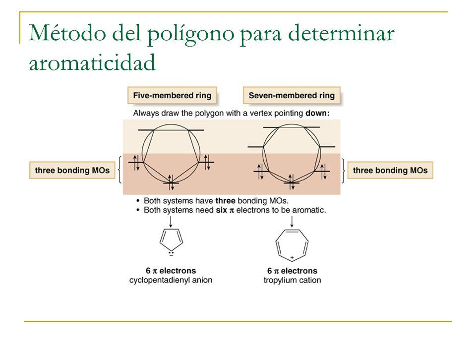 Método del polígono para determinar aromaticidad