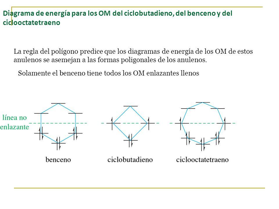 Diagrama de energía para los OM del ciclobutadieno, del benceno y del ciclooctatetraeno