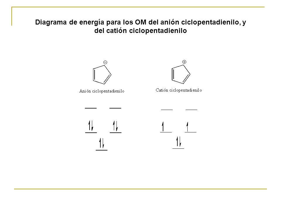 Diagrama de energía para los OM del anión ciclopentadienilo, y del catión ciclopentadienilo