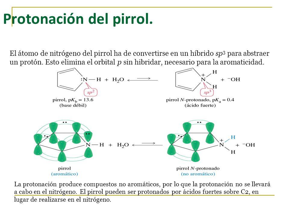 Protonación del pirrol.