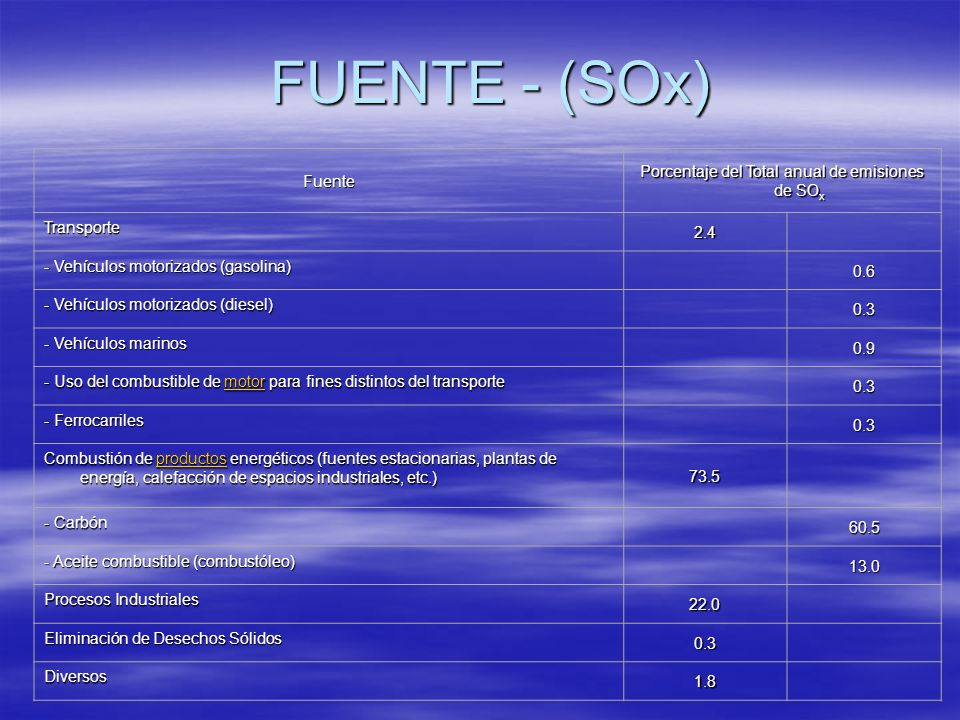 Porcentaje del Total anual de emisiones de SOx