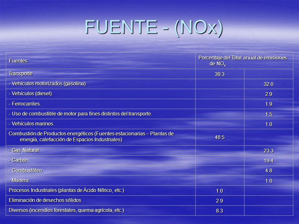 FUENTE - (NOx) Fuentes Porcentaje del Total anual de emisiones de NOx