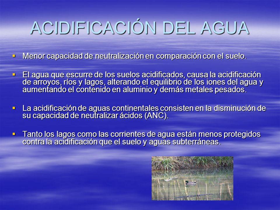 ACIDIFICACIÓN DEL AGUA
