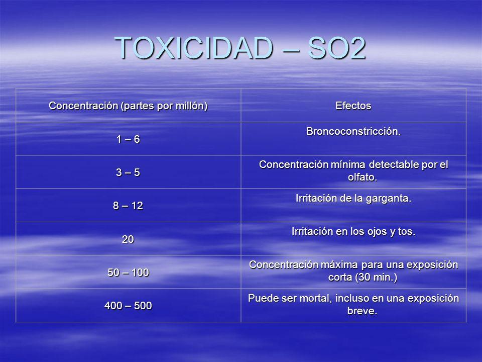 TOXICIDAD – SO2 Concentración (partes por millón) Efectos 1 – 6