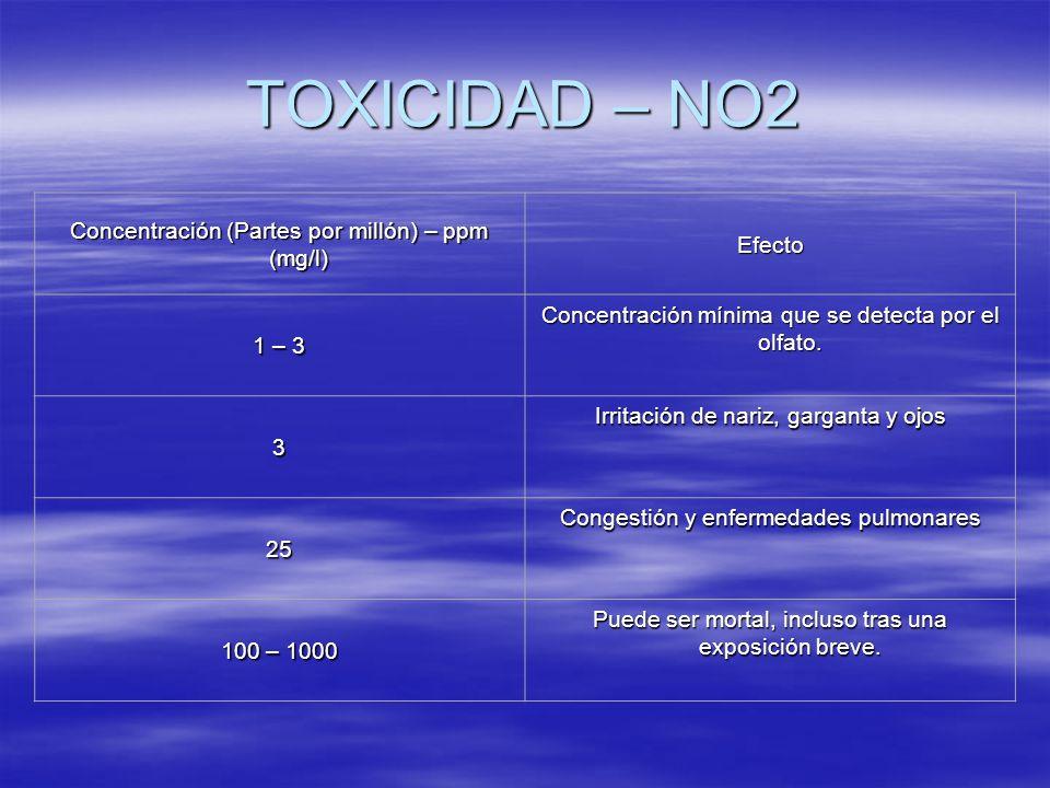 TOXICIDAD – NO2 Concentración (Partes por millón) – ppm (mg/l) Efecto