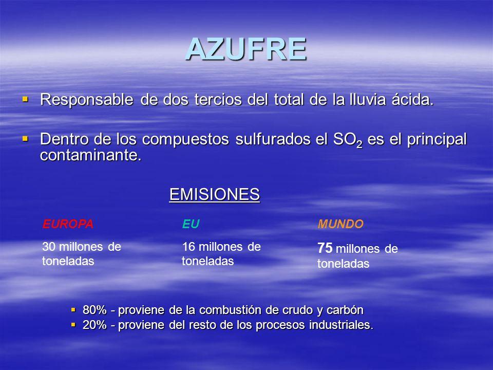 AZUFRE Responsable de dos tercios del total de la lluvia ácida.