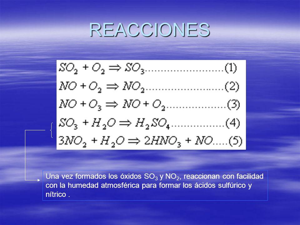 REACCIONES Una vez formados los óxidos SO3 y NO2, reaccionan con facilidad con la humedad atmosférica para formar los ácidos sulfúrico y nítrico .