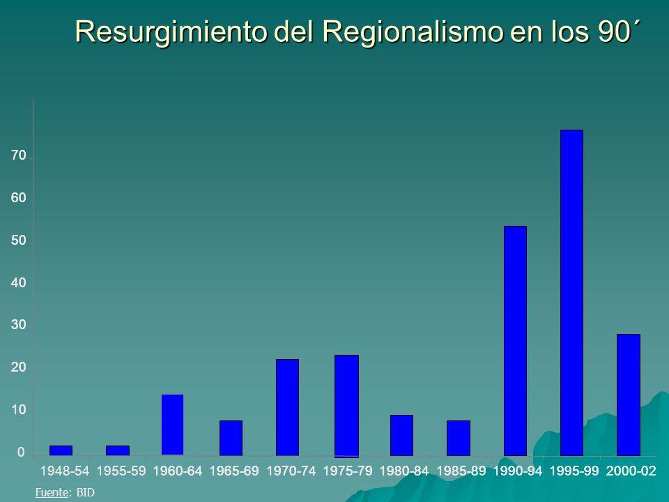 Resurgimiento del Regionalismo en los 90´