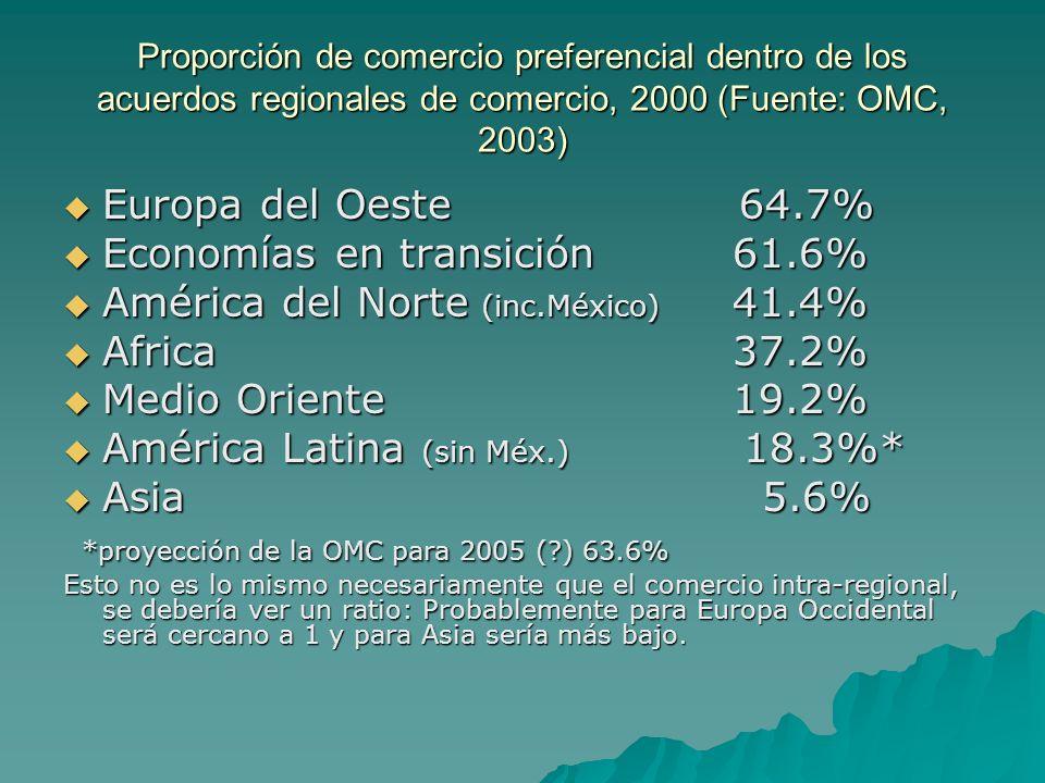 Economías en transición 61.6% América del Norte (inc.México) 41.4%