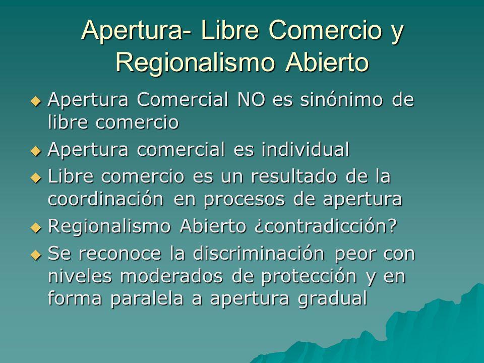 Apertura- Libre Comercio y Regionalismo Abierto
