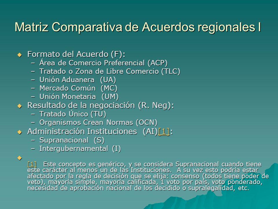 Matriz Comparativa de Acuerdos regionales I
